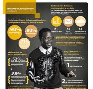 Los avances tecnológicos, positivos para la educación