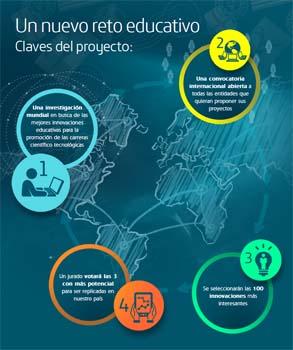 100 innovaciones educativas en el ámbito STEM, según Fundación Telefónica