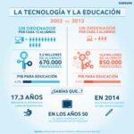 ¿Qué opinan los padres españoles sobre la utilización de la tecnología en el aula? 2
