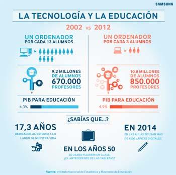 Estudio Samsung Los padres ante la tecnología en los colegios'