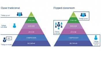 La propuesta de aulaPlaneta para trabajar la 'Flipped Classroom' 1