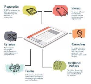 10 recursos para desarrollar las Inteligencias Múltiples en clase y en casa 5