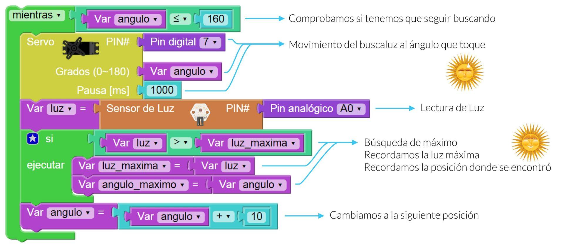 Bitbloq enseñar programación