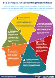 INFOGRAFÍA_seis-claves-para-trabajar-las-inteligencias-múltiples
