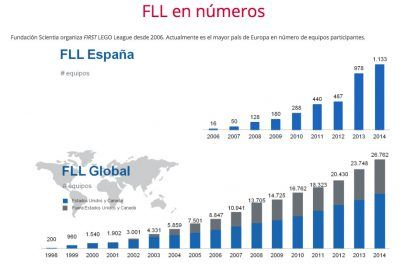 FLL Stats in Spain