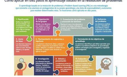 El aprendizaje basado en la resolución de problemas en diez pasos 1