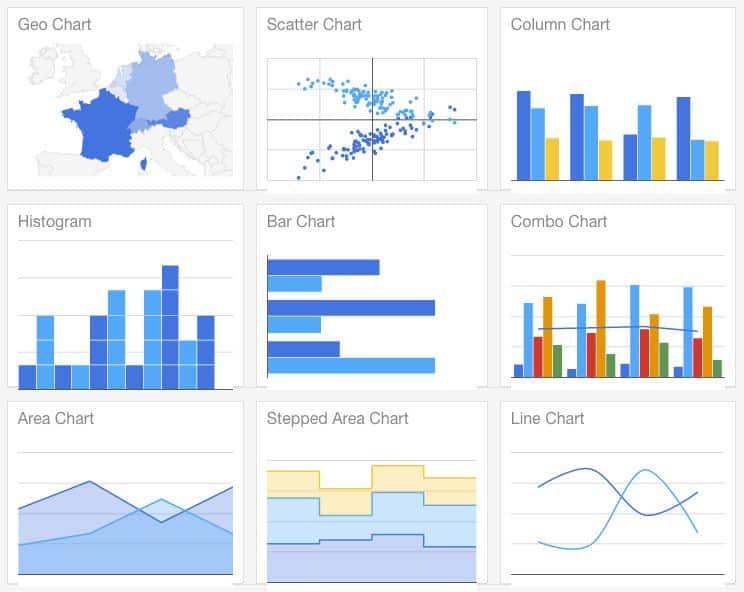Google Charts herramientas para crear infografías