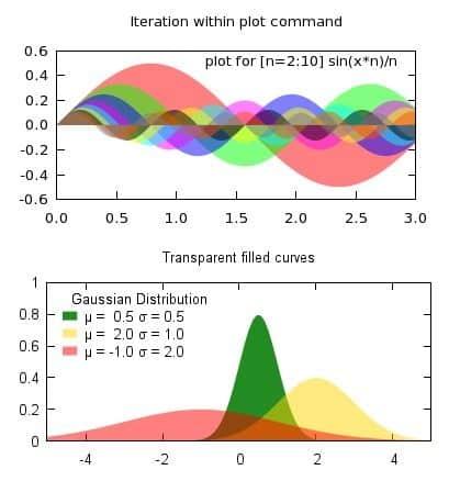 Gnuplot estadística para secundaria
