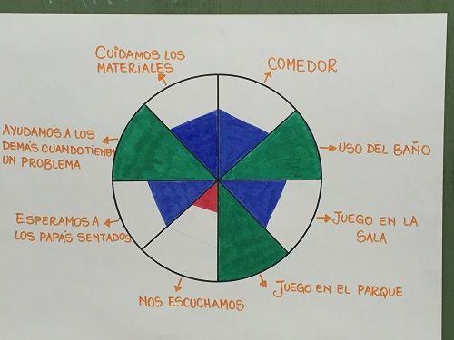 La rueda de la vida, una herramienta de coaching para el aula 1