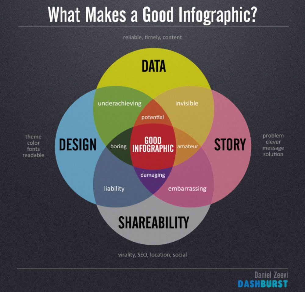 good infography