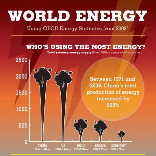World energy infographics