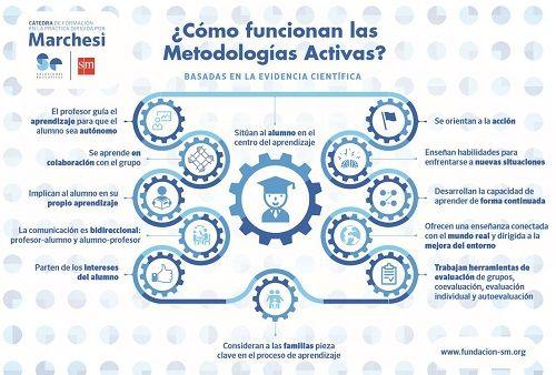 Implantar metodologías activas con la 'Cátedra de formación en la práctica' de la Fundación SM 2