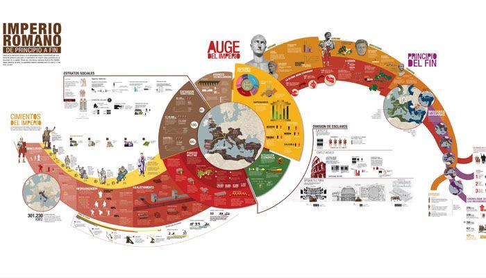 Infografías para entender los principales hitos de la Historia