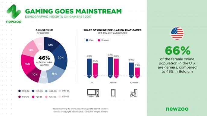 gaming goes mainstream, mujeres en los videojuegos
