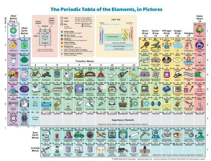 Objetos cotidianos para explicar los elementos qumicos elementos qumicos tabla peridica urtaz Choice Image