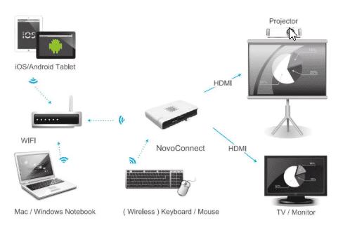 novoconnect