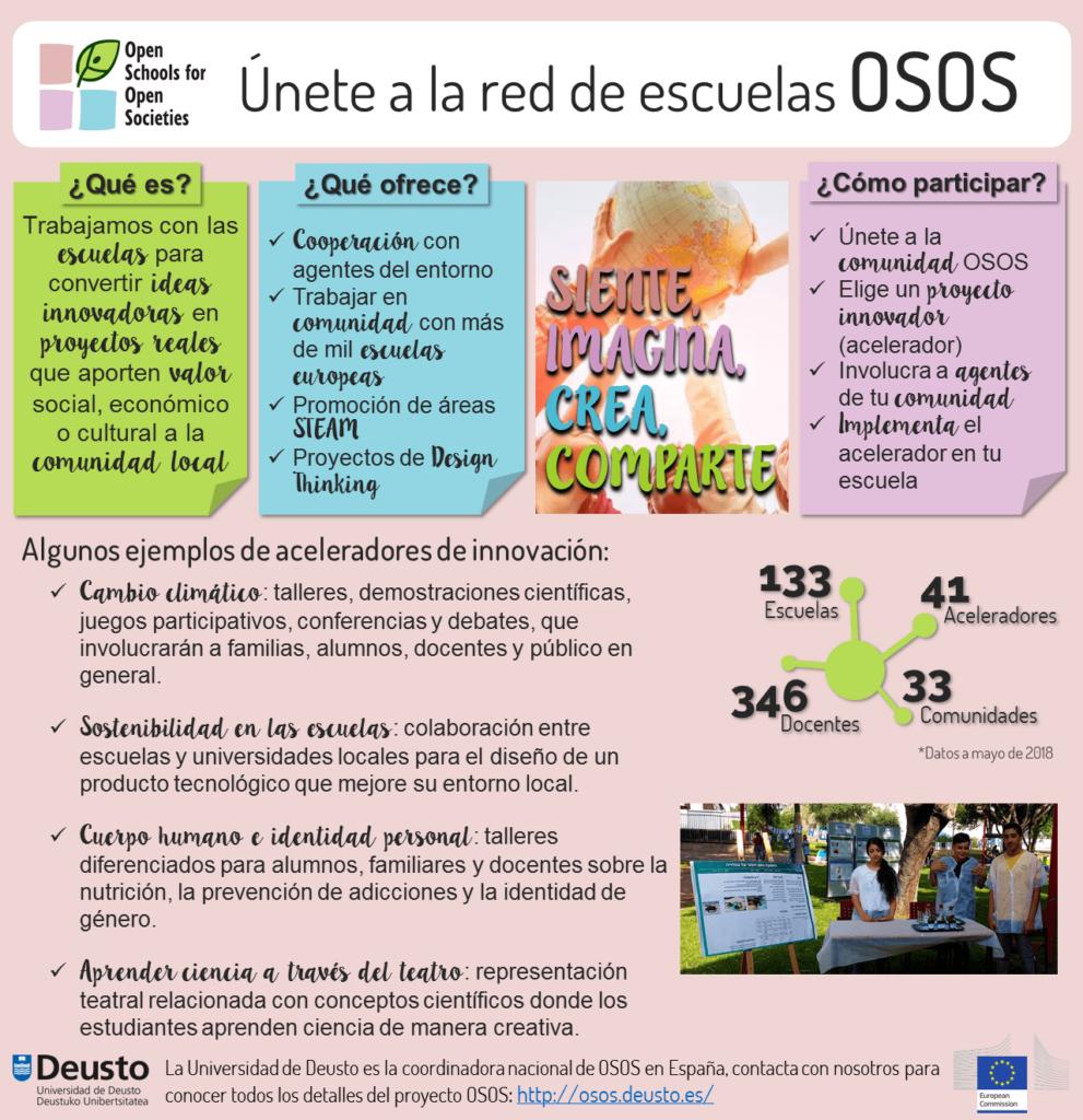 Proyecto OSOS