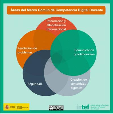 Áreas del Marco Común de Competencia Digital Docente