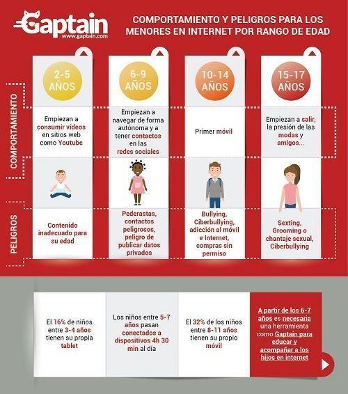 Infografía Gaptain