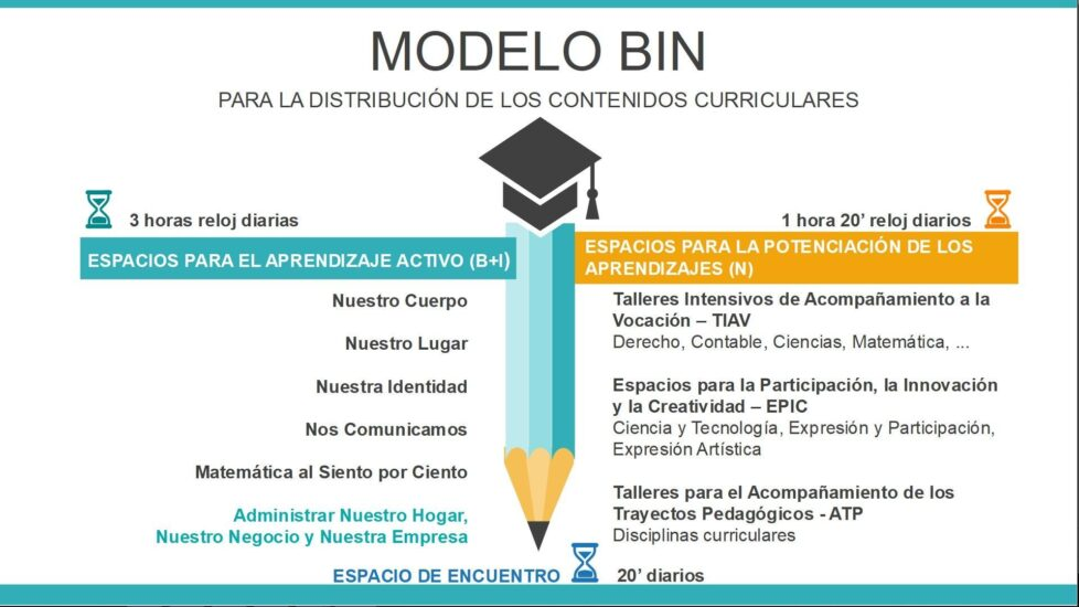Modelo BIN