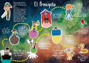 Ilustraciones sobre El Principito