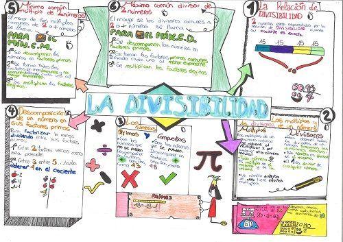 Visual Thinking en matemáticas: la divisibilidad