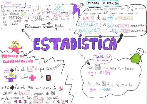 Visual Thinking para estudiar matemáticas