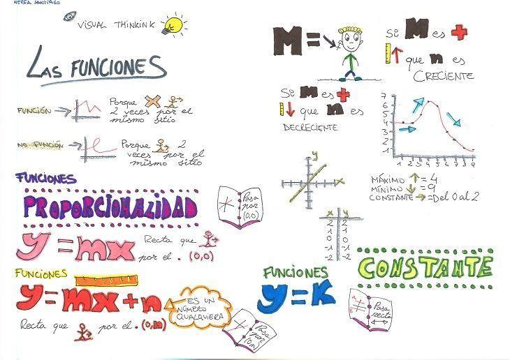 Visual Thinking en Matemáticas