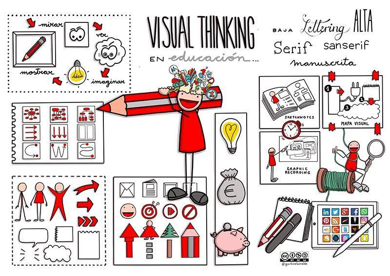 Que_Es_El_Visual_Thinking