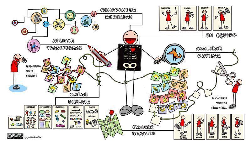 aplicar el Visual Thinking en el aula