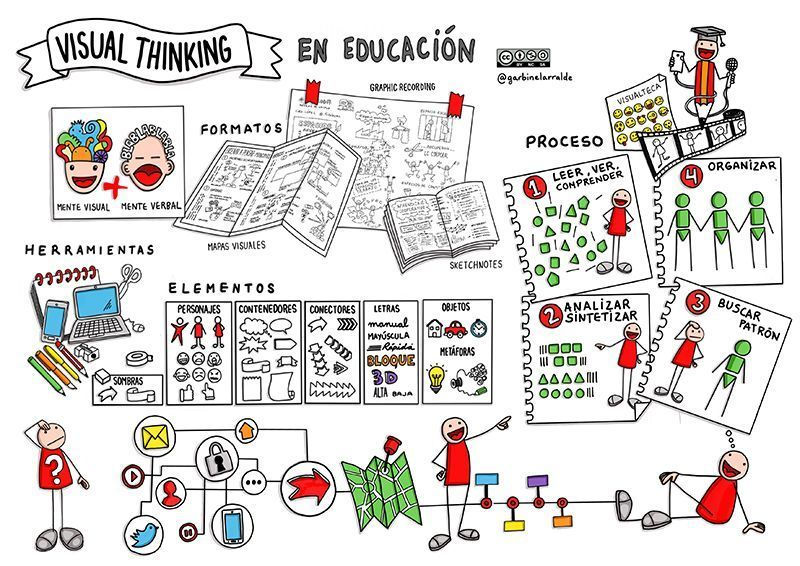 Visual Thinking en educacion