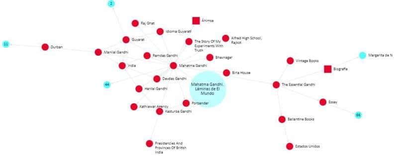 Un árbol cronológico de Gandhi