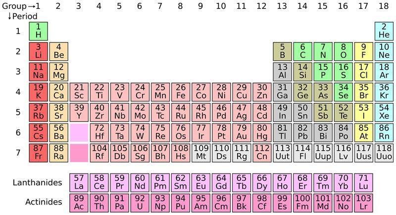 tabla periódica recursos para Secundaria
