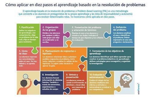 Diez pasos