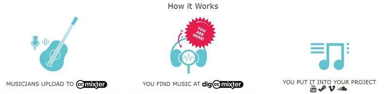 dig CC Mixter