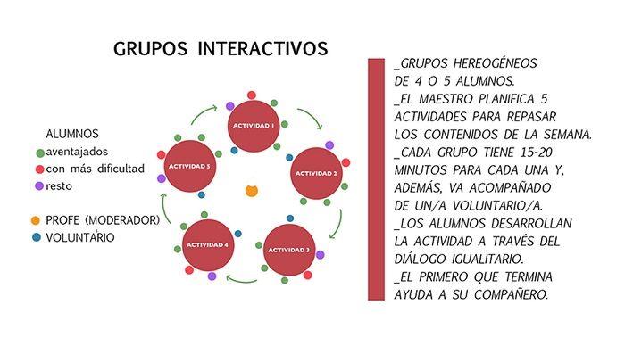 Esquema de los grupos interactivos