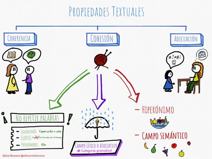 Una herramienta para trabajar el visual thinking y la lectura