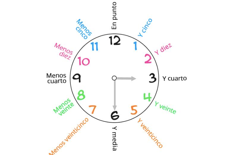 aprender los minutos y las horas