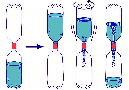 experimento remolino de agua con botellas