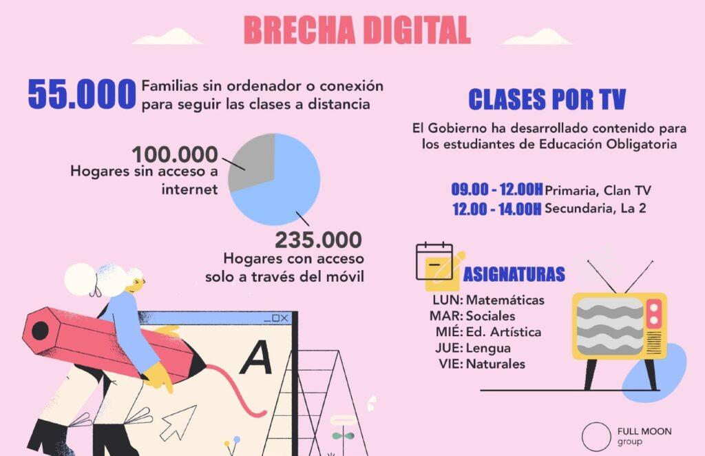 brecha digital crear valor educativo