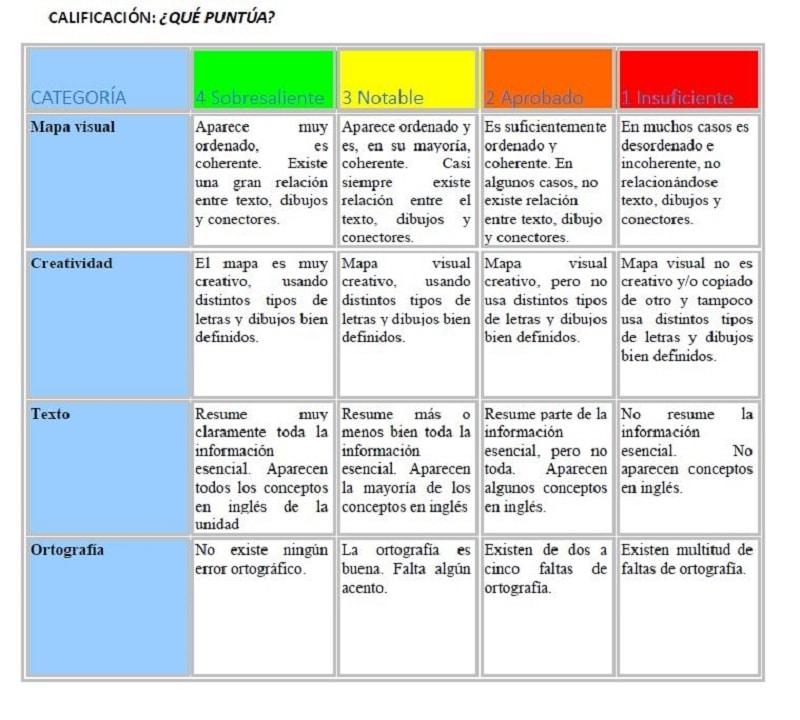 rúbrica de evaluación para las mapas visuales