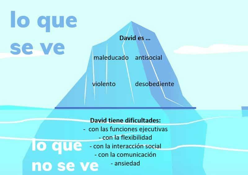 iceberg gestionar problemas de conducta