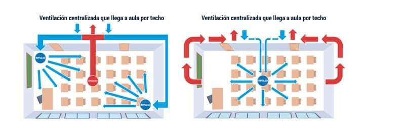 Ventilación forzada centralizada CSIS