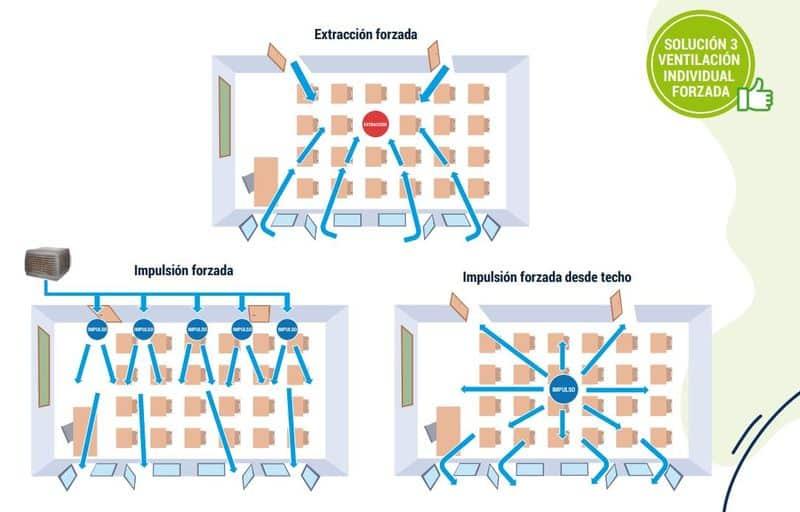 Ventilación individual forzada CSIC