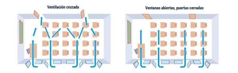 Ventilación natural SOLUCIÓN 2 CSIC