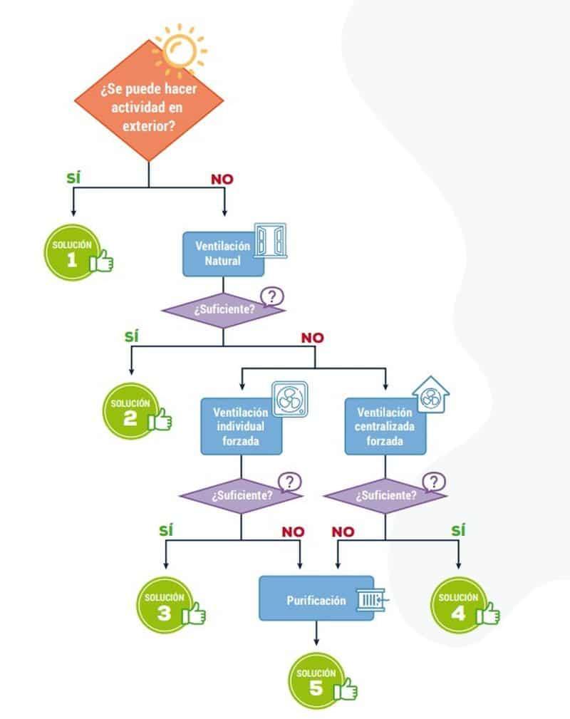 Diagrama ventilación aulas CSIC