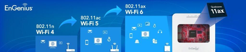 Wi-Fi 6 para los centro escolares. Principales beneficios.