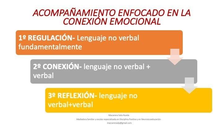 acompañamiento en la conexión emocional