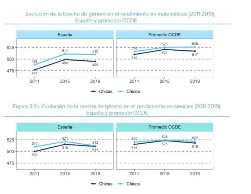 Brecha de género mates y ciencias TIMSS 2019