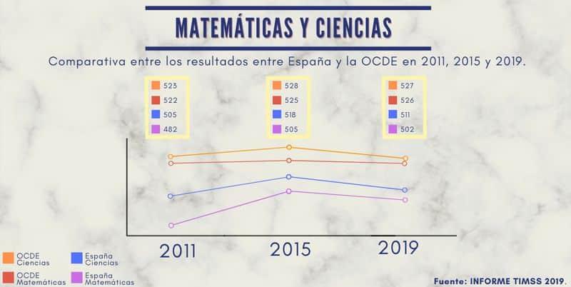 Matemáticas y cuencias TIMSS 2019